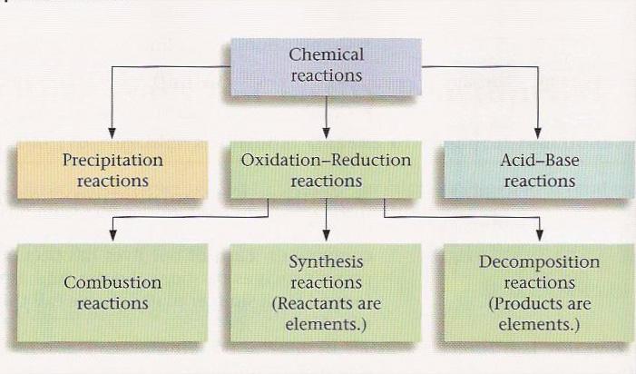 Chemical reactions - fisqui3ESObilINewton1314